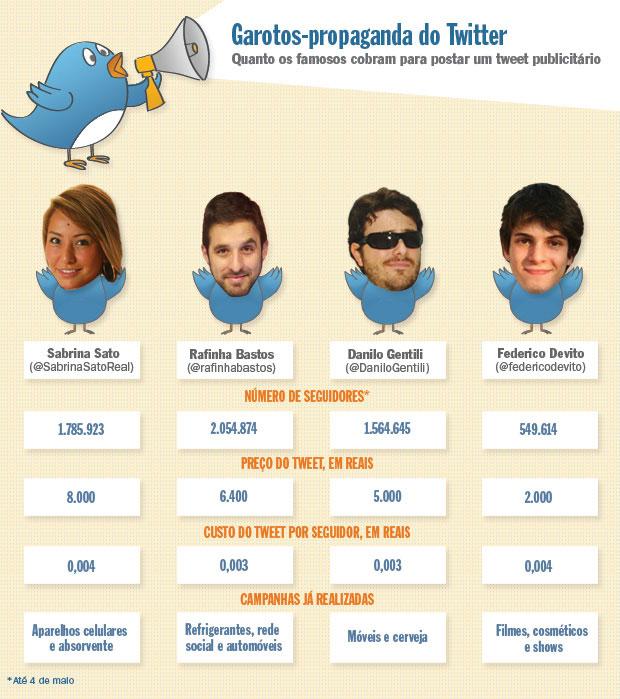 Garotos-propaganda do Twitter